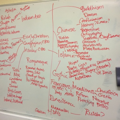 Mind Map. Students worked together to create lists of key words, people, and artworks as part of their revision. The exercise was designed to generate conversation and show students what they remembered from the course - and what they needed to revise.